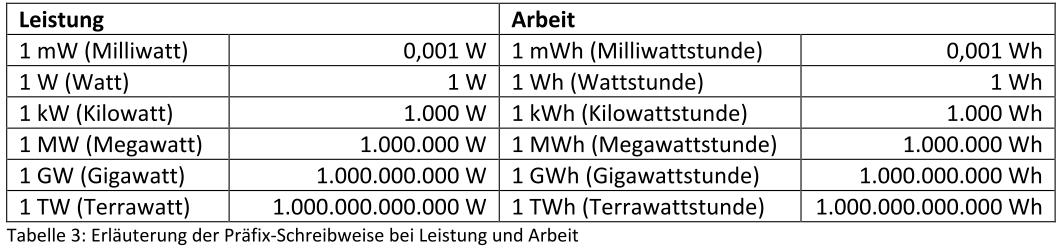 Fragen und Antworten zur Stromversorgung und Stromnetzen   Wibke Brems