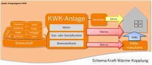 KWK Schema