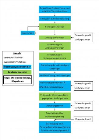 Schema-Bundesfachplanung