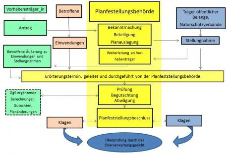 Schema-Planfeststellung